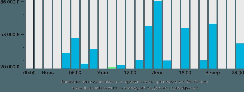 Динамика цен в зависимости от времени вылета в Кеп-Гаитиен