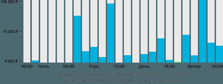 Динамика цен в зависимости от времени вылета в Кочабамбу