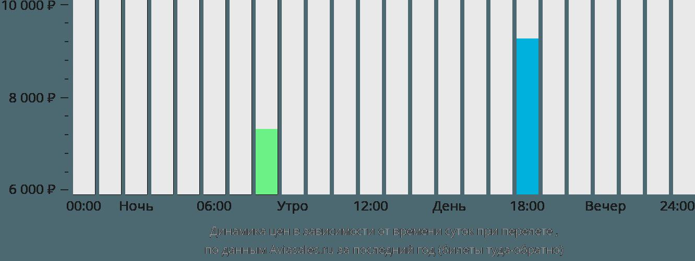 Динамика цен в зависимости от времени вылета Бешар