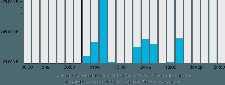 Динамика цен в зависимости от времени вылета в Кайо-Коко