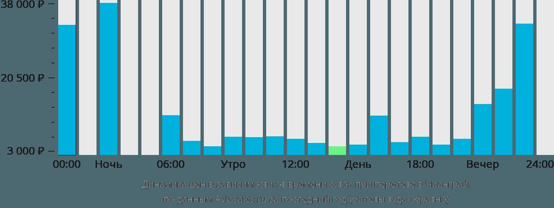 Динамика цен в зависимости от времени вылета в Чанга-Рай