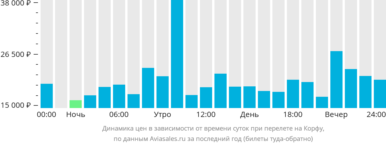 Динамика цен в зависимости от времени вылета в Керкиру