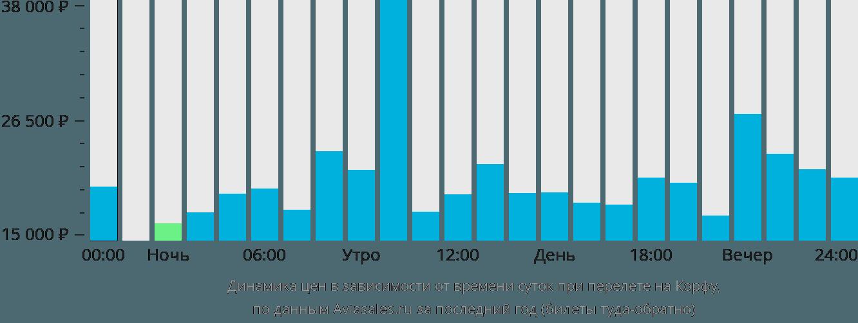Динамика цен в зависимости от времени вылета на Корфу