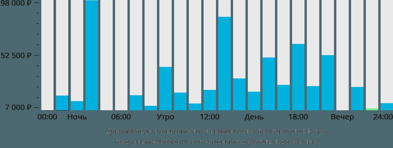 Динамика цен в зависимости от времени вылета в Куиабу