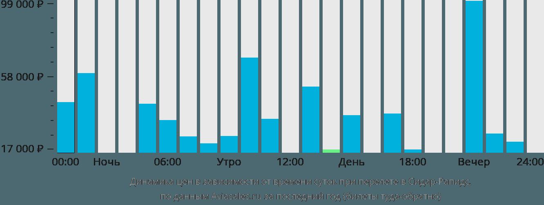 Динамика цен в зависимости от времени вылета Сидар-Рапидс