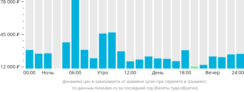 Динамика цен в зависимости от времени вылета в Шымкент