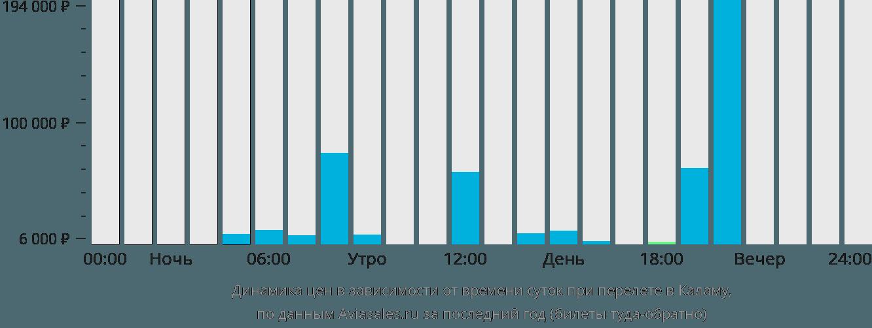 Динамика цен в зависимости от времени вылета в Каламу