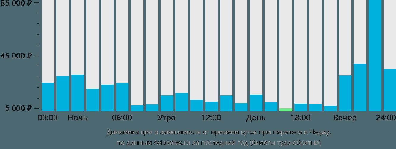 Динамика цен в зависимости от времени вылета в Чеджу