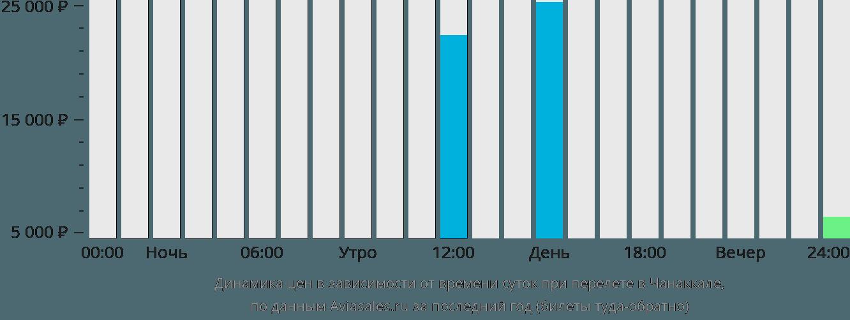 Динамика цен в зависимости от времени вылета в Чанаккале