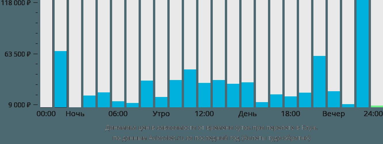 Динамика цен в зависимости от времени вылета в Клуж-Напоку