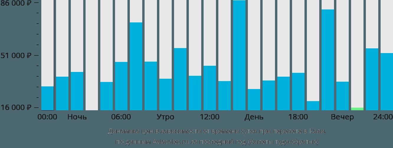 Динамика цен в зависимости от времени вылета в Кали