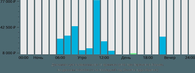 Динамика цен в зависимости от времени вылета в Кальви