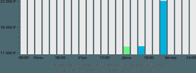 Динамика цен в зависимости от времени вылета в Корумбу