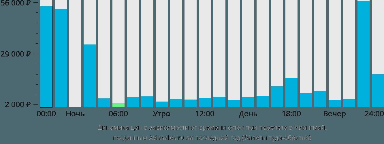 Динамика цен в зависимости от времени вылета в Чиангмай
