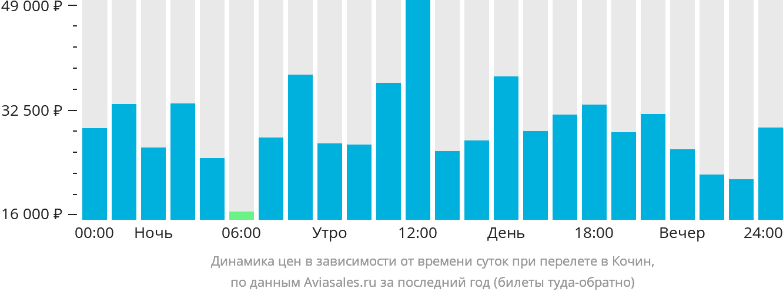 Динамика цен в зависимости от времени вылета в Кочин