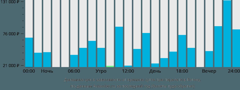 Динамика цен в зависимости от времени вылета в Котону