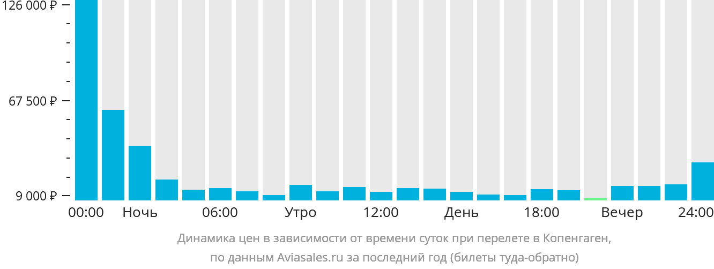 Динамика цен в зависимости от времени вылета в Копенгаген