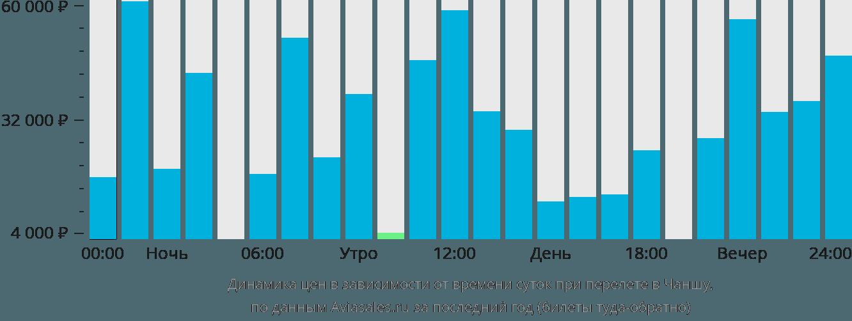 Динамика цен в зависимости от времени вылета в Чаншу