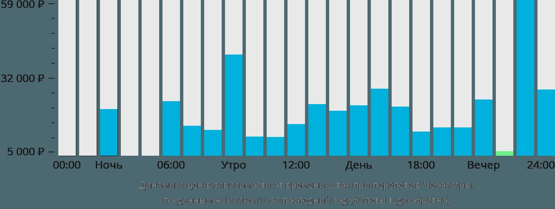 Динамика цен в зависимости от времени вылета в Чебоксары