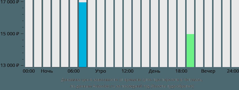 Динамика цен в зависимости от времени вылета в Четумаль