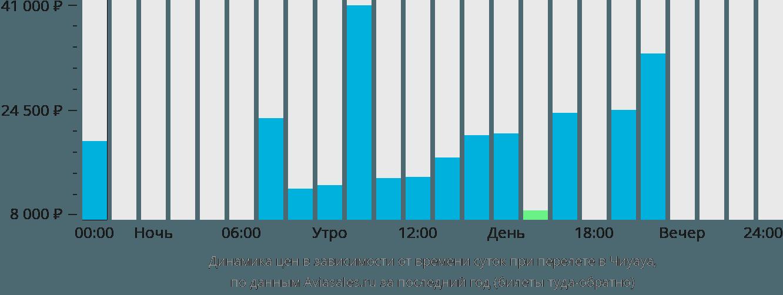 Динамика цен в зависимости от времени вылета в Чиуауа