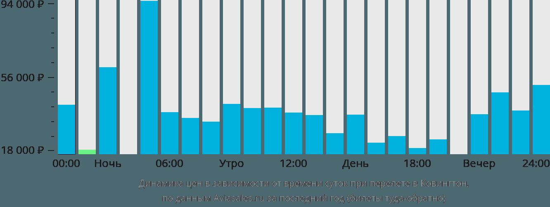 Динамика цен в зависимости от времени вылета в Цинциннати