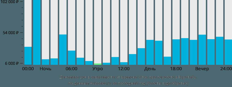 Динамика цен в зависимости от времени вылета в Куритибу