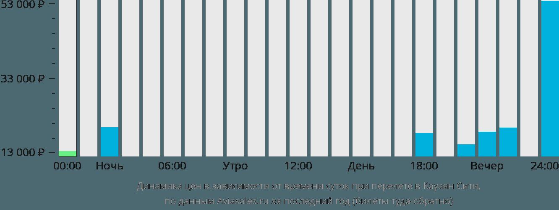 Динамика цен в зависимости от времени вылета в Кауаян Сити