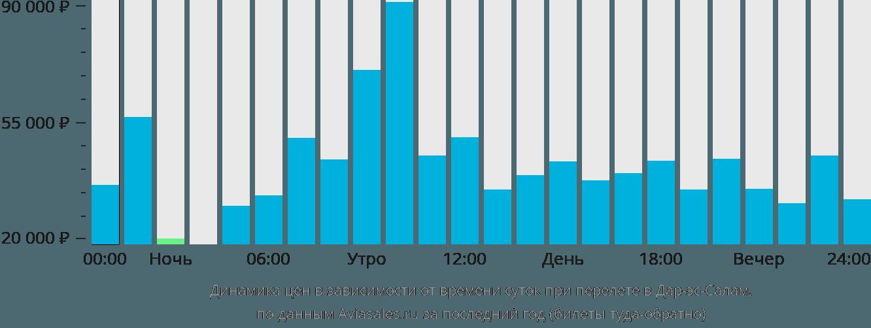 Динамика цен в зависимости от времени вылета в Дар-эс-Салам
