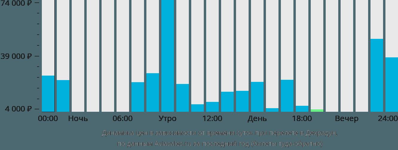 Динамика цен в зависимости от времени вылета в Деру Дун
