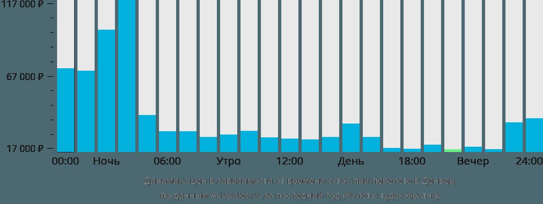 Динамика цен в зависимости от времени вылета в Денвер
