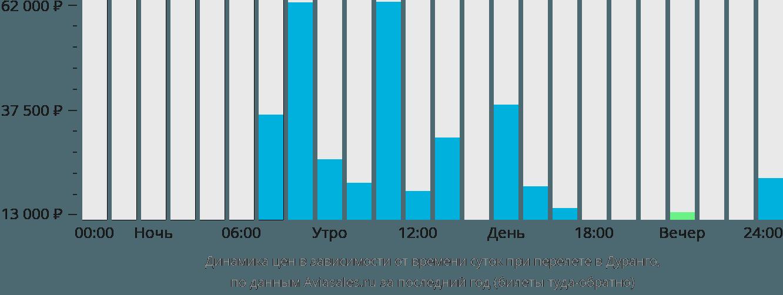 Динамика цен в зависимости от времени вылета в Дуранго