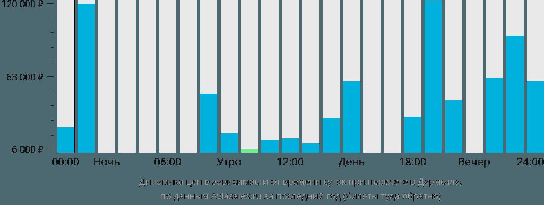 Динамика цен в зависимости от времени вылета в Дхарамсалу