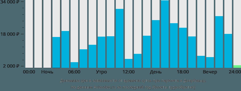 Динамика цен в зависимости от времени вылета в Диярбакыр