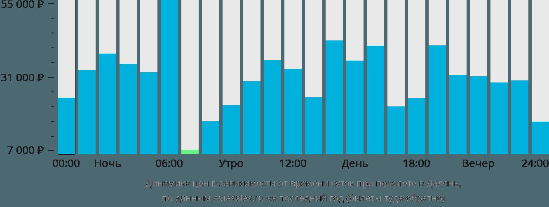 Динамика цен в зависимости от времени вылета в Далянь