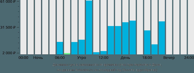 Динамика цен в зависимости от времени вылета в Далат