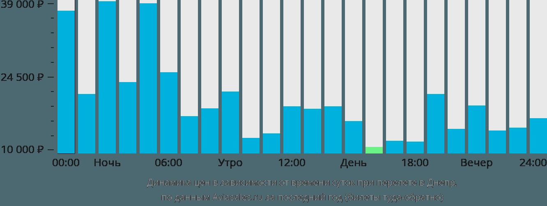 Динамика цен в зависимости от времени вылета в Днепр