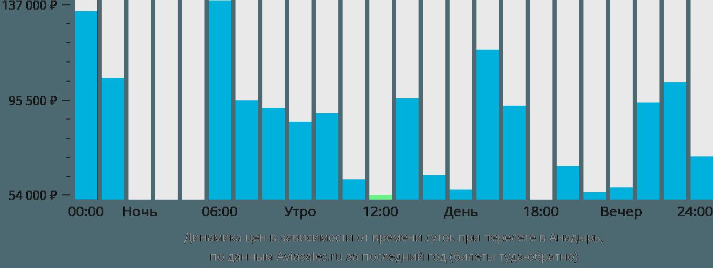 Динамика цен в зависимости от времени вылета в Анадырь