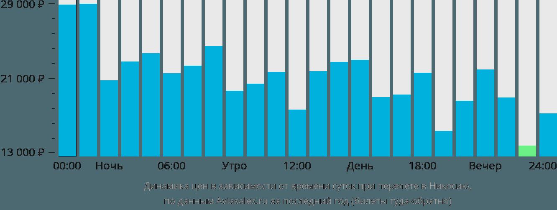 Динамика цен в зависимости от времени вылета в Никосию