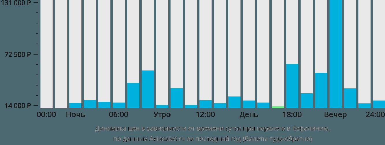 Динамика цен в зависимости от времени вылета в Кефалинию
