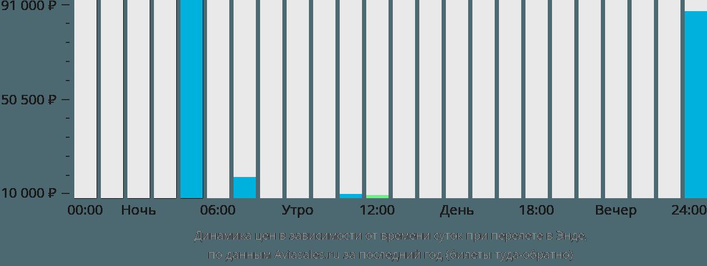 Динамика цен в зависимости от времени вылета в Энде