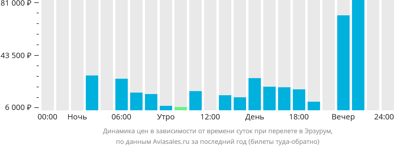 Динамика цен в зависимости от времени вылета в Эрзурум
