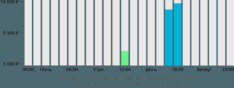 Динамика цен в зависимости от времени вылета в Эль-Аюн