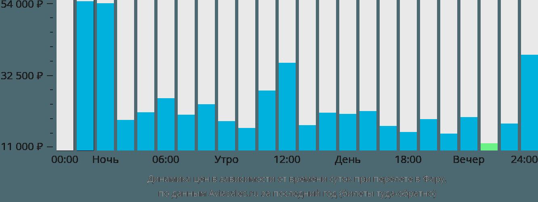 Динамика цен в зависимости от времени вылета в Фару
