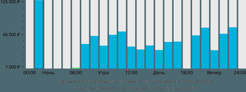 Динамика цен в зависимости от времени вылета в Фор-де-Франс
