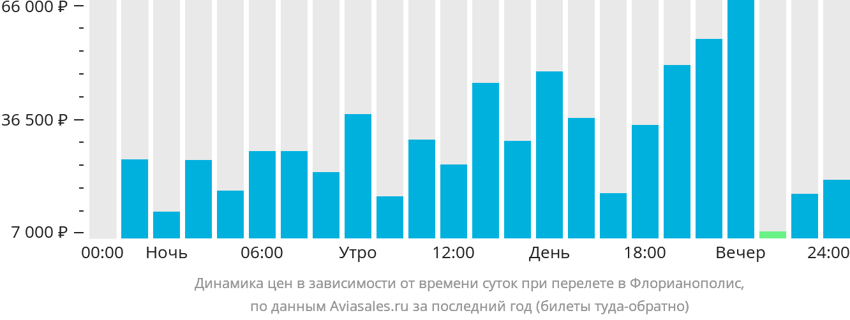 Динамика цен в зависимости от времени вылета в Флорианополис