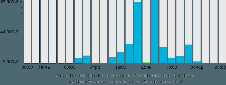 Динамика цен в зависимости от времени вылета в Мемминген