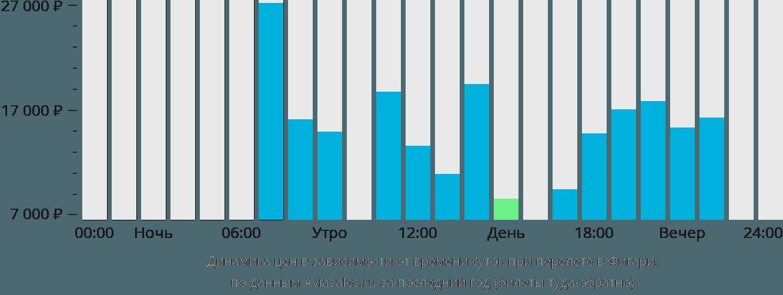 Динамика цен в зависимости от времени вылета в Фигари