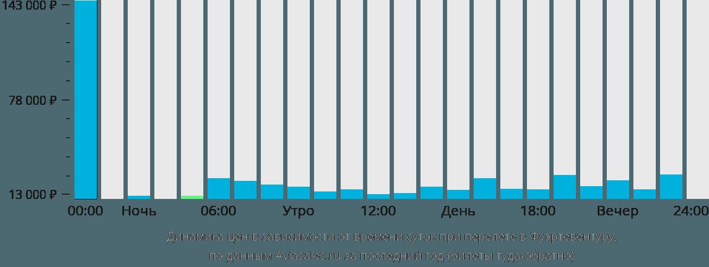 Динамика цен в зависимости от времени вылета в Фуэртевентуру