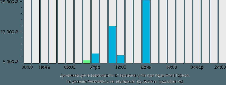 Динамика цен в зависимости от времени вылета в Гернси